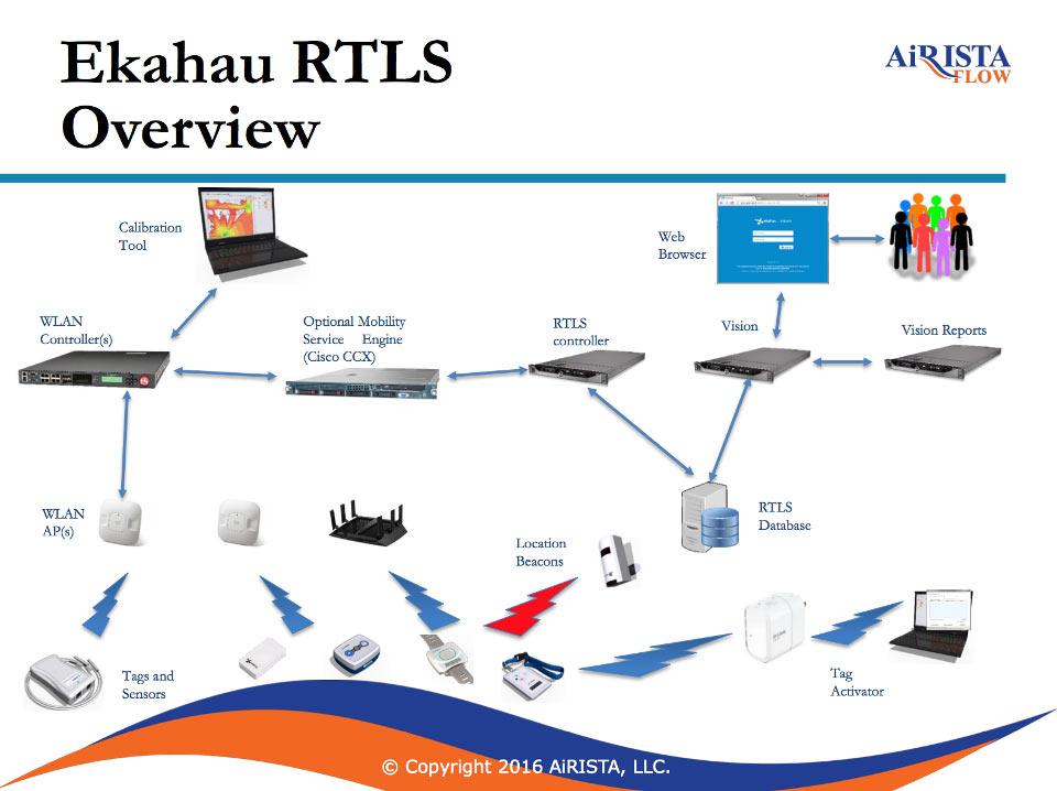 La soluzione RTLS in prima linea nel mondo IoT? Airista Flow