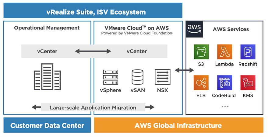 VMware Cloud on AWS: verso un mondo multi-cloud