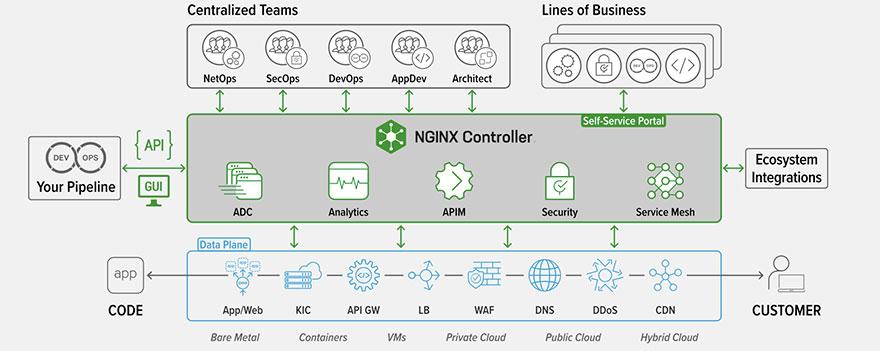 Sicurezza e distribuzione delle applicazioni moderne in un universo multi-cloud